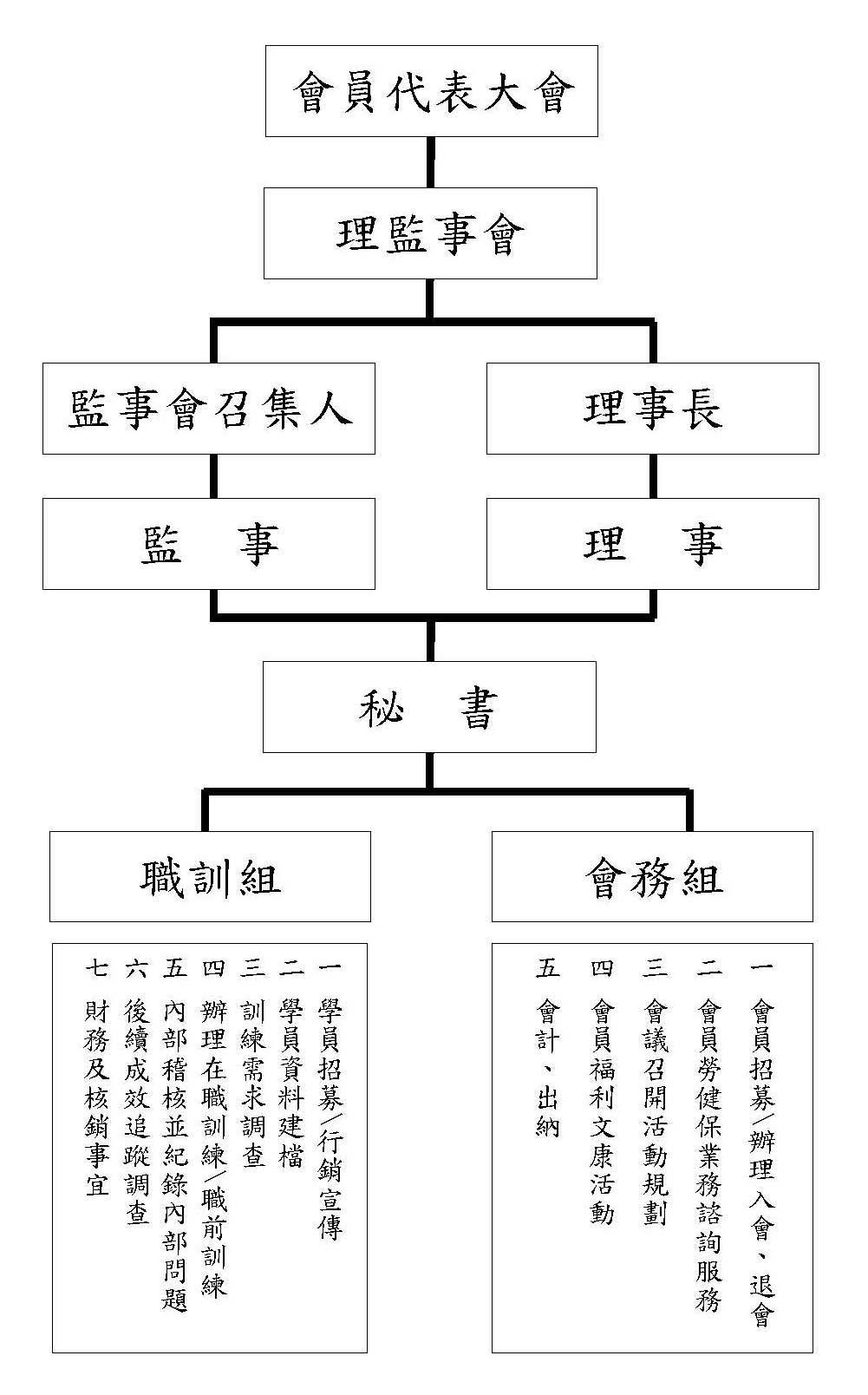 107-02工會組織圖